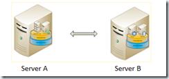 Server A and Server B